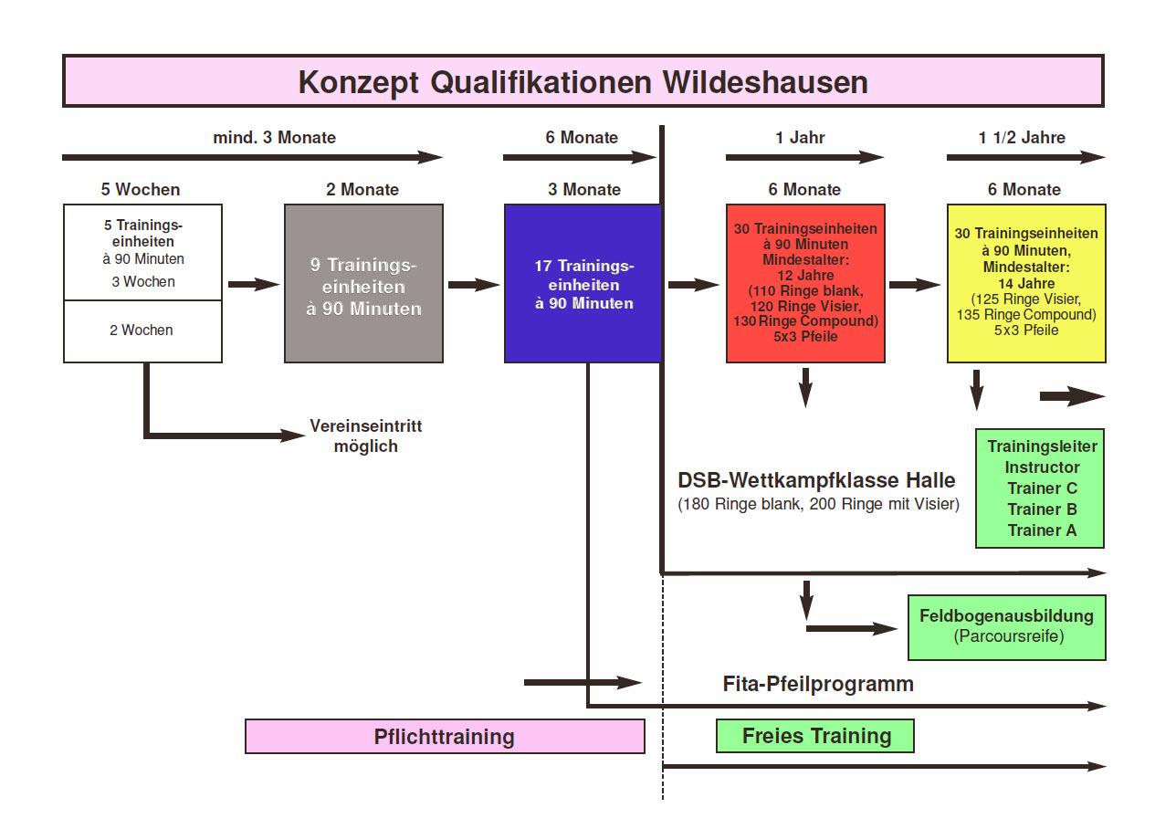 Trainings konzept 25 jahre bogensport wildeshausen e v for Bo konzept