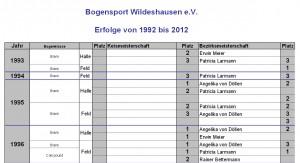 Medaillen-Erfolgsbilanz des Bogensport-Wildeshausen e.V