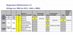 Erfolgsbilanz BSWev AAE 1992-2012
